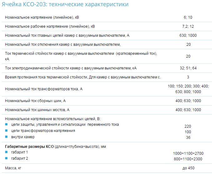 Ячейка КСО 203 имеет разное