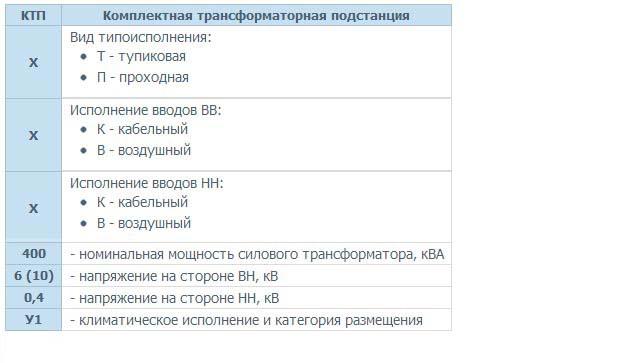 структура-условного-обозначения-КТП-25-25001