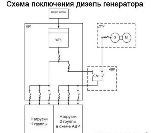 Как подключить дизель генератор